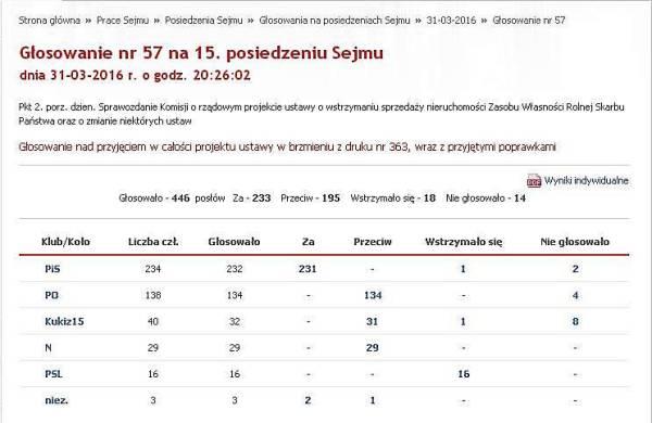 075_Wyniki głosowania wc w